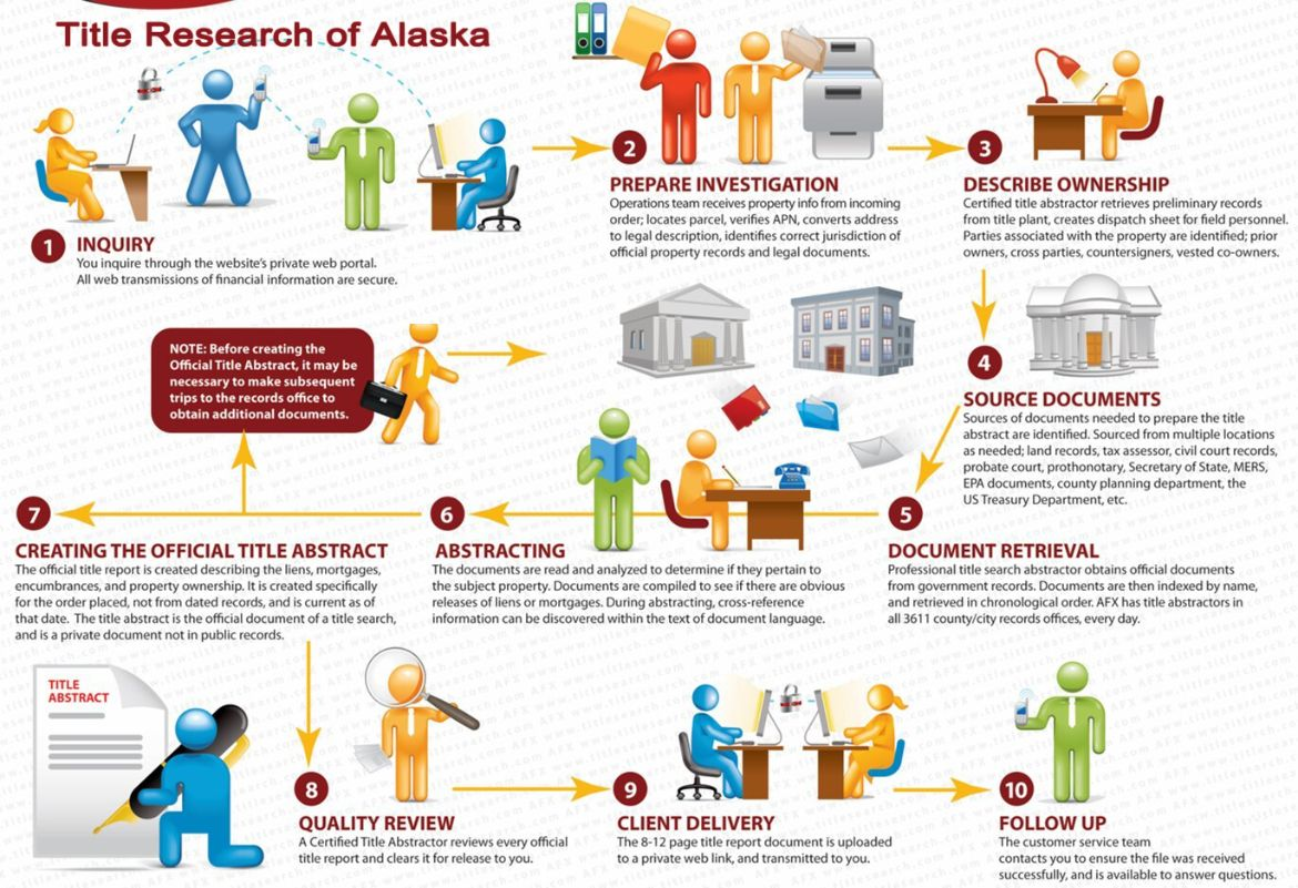 Our processes for Alaska  Title Search